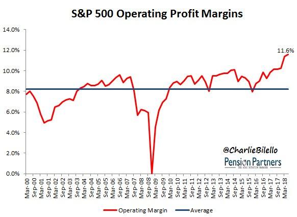Q2 2018 Operating Margin for S&P 500