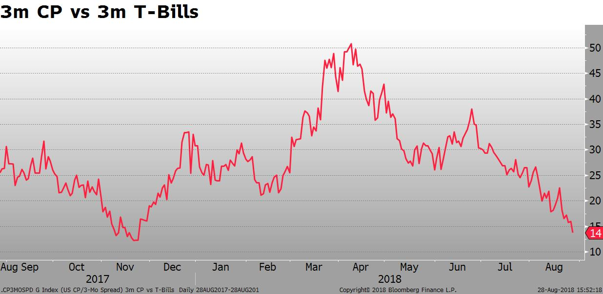 3m CP BIlls Spread